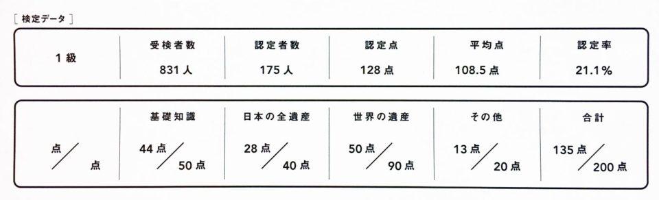 世界遺産検定1級結果